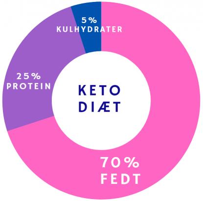 keto-diæt